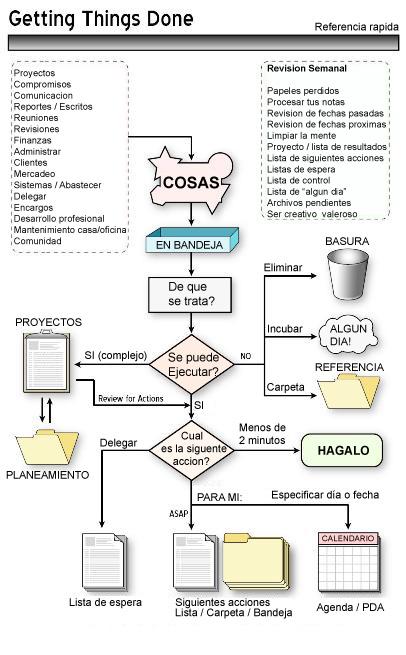 gtd-traducido.jpg