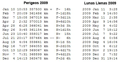 Perigeos2009